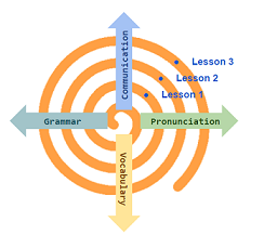 Incremental Learning